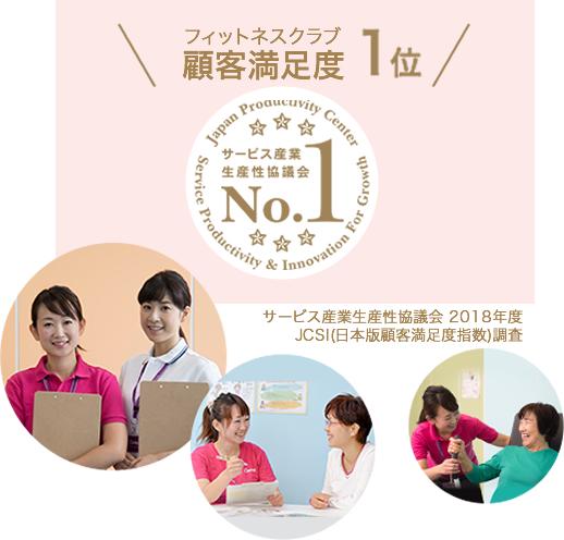フィットネスクラブ顧客満足度1位 サービス産業生産性協議会 2018年度 JCSI(日本版顧客満足度指数)調査